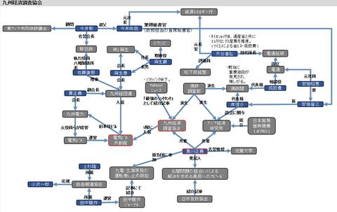 九州経済調査協会