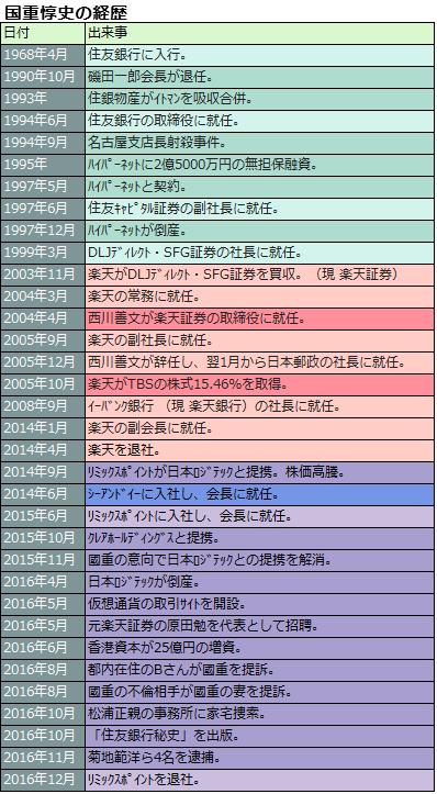 國重惇史の経歴