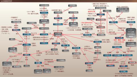 山王経済研究所