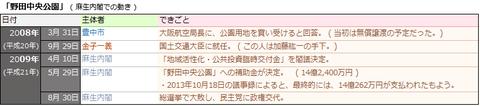 「野田中央公園」(麻生内閣での動き)