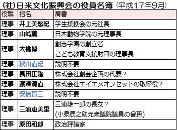 日米文化振興会の役員名簿