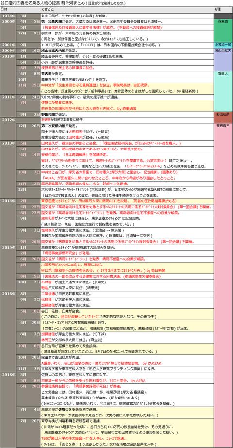 谷口浩司の妻を名乗る人物の証言の時系列まとめ_証言を削除したもの