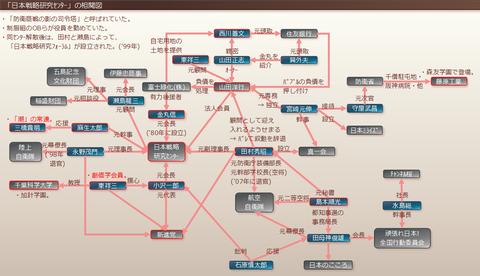日本戦略研究センターの相関図