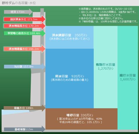 野村ダムの各容量・水位の意味