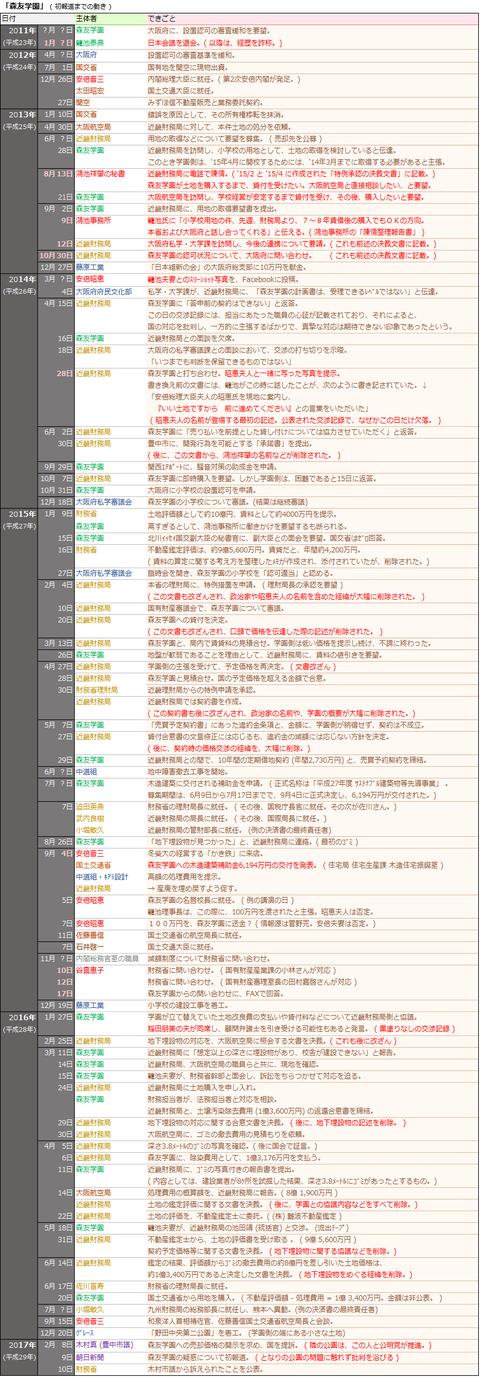 「森友学園」(初報道までの動き)