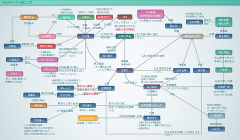 東京医科大学の裏口入学