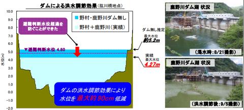 平成25年9月の鹿野川ダムの水位