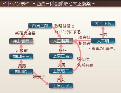 西貞三郎副頭取と大正製薬