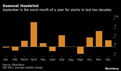 S&P monthly seasonality