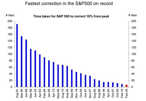 SPX correction on record_1