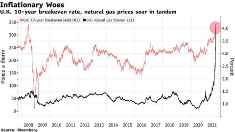 Nat Gas and BEI