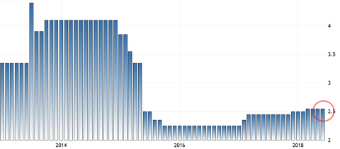 China Reverse Repo rate