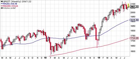 Dow REIT