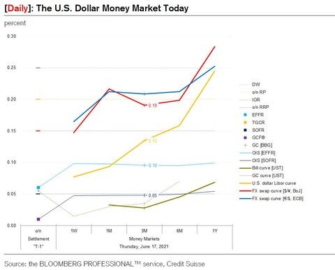 US dollar money amrket