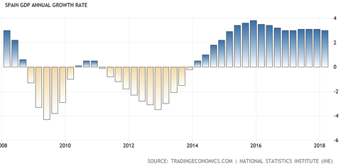 Spain GDP