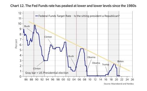 FF rates
