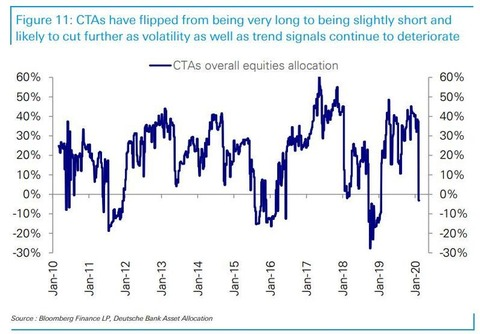 CTAs have flipped