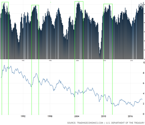 ISM vs us 10 year