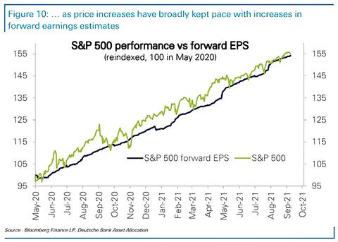 SP-500-Performance-vs.-Forward-EPS