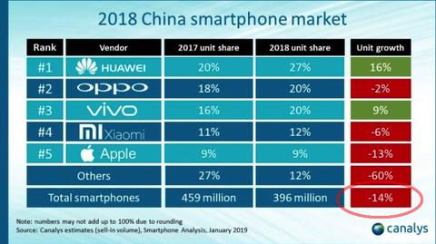 Smartphone Sales China