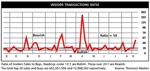 Insider-Transactions-Ratio