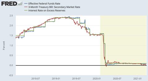 EFFR long term