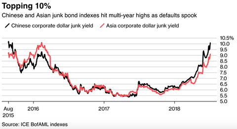 Asia junk bond