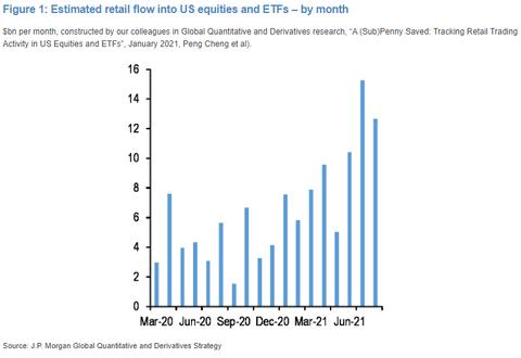 JPM ETF retail flows