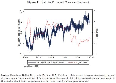 Gallup vs Gas Prices