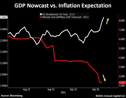 GDPnow vs BEi