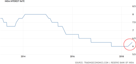 India rate