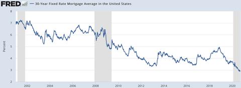 Morgate Rate