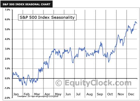 SPX Seasonality