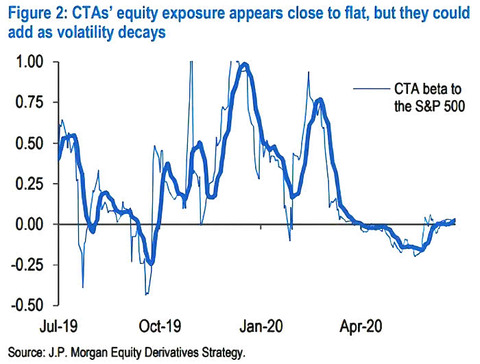 CTAs-Equity-Exposure-CTA-Beta-to-the-SP-500