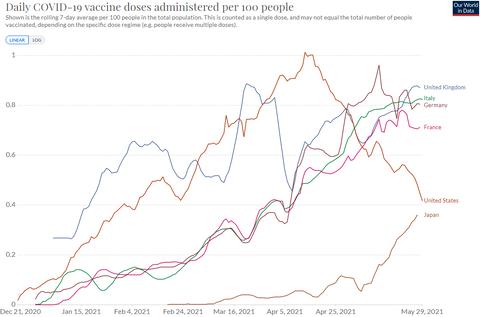 Daily Vaccine