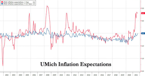 Umich Inflation Expectations
