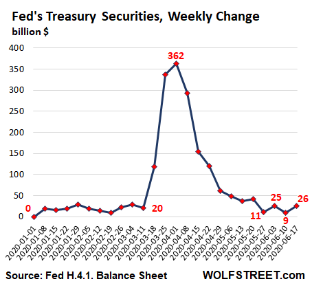 US-Fed-Balance-sheet-2020-06-18-Treasuries-wow-change-