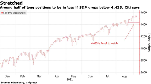 S&P 500 Citi key level