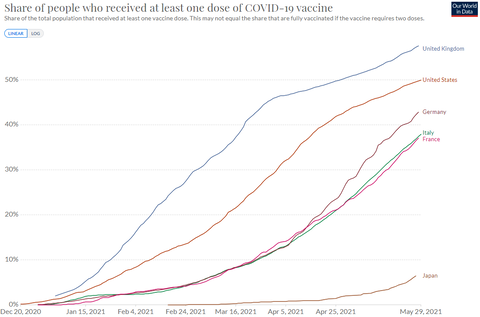 Cumulative Vaccine