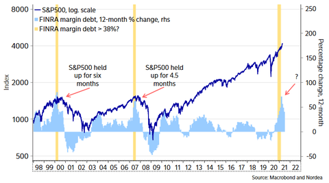 Margin-Debt-and-SP-500