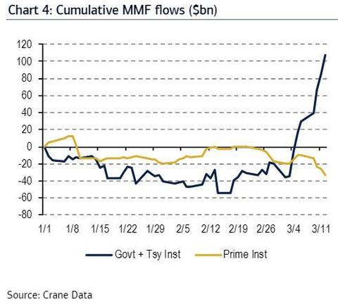 Prime MMF flow
