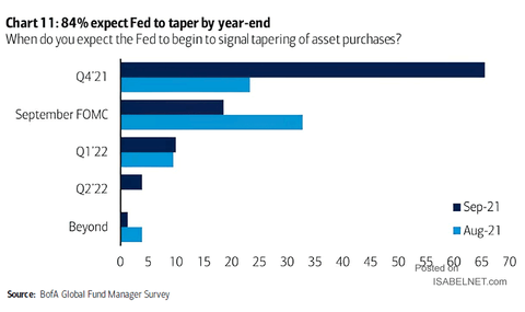 When-Do-You-Expect-the-Fed-to-Begin-to-Signal-Tapering