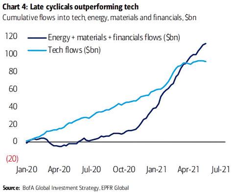 Cumulative-Flows-Into-Tech-Energy-Materials-and-Financials