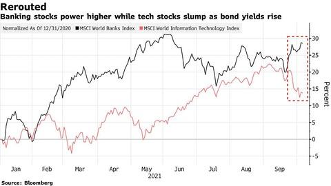 Tech vs Bank