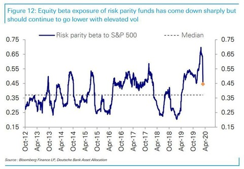 Risk parity beta 2.29