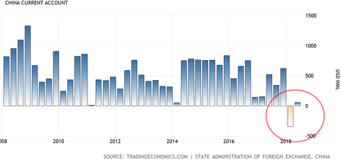 China current account