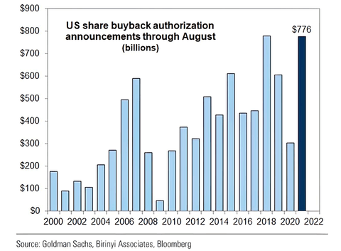 U.S.-Share-Buyback-Announcements