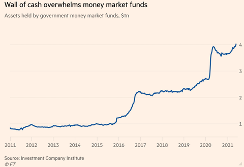 MMF cash FT