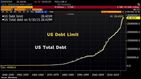 Debt Ceiling History