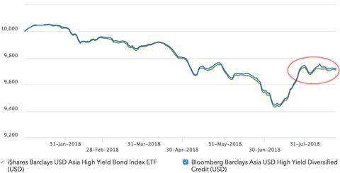 Asia high yield